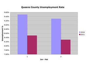 Employment & Unemployment In Queens | employment unemployment in queens astoria long island city lic sunnyside woodside jackson heights flushing corona jamaica employment unemployment