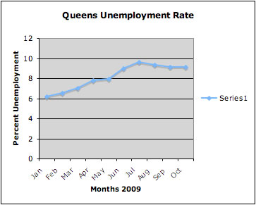 Queens Jobs Market 2009