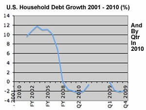 u.s. Household debt 2001 - 2010