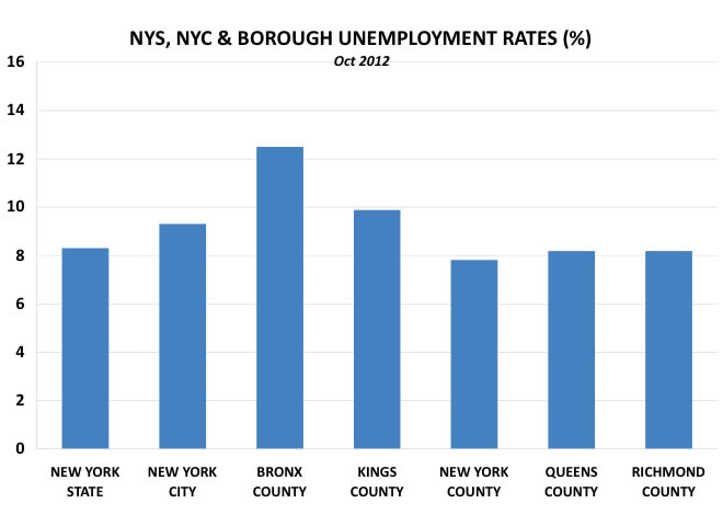 employment in queens ny