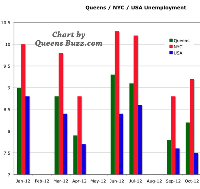 job growth in queens job categories sectors in queens ny