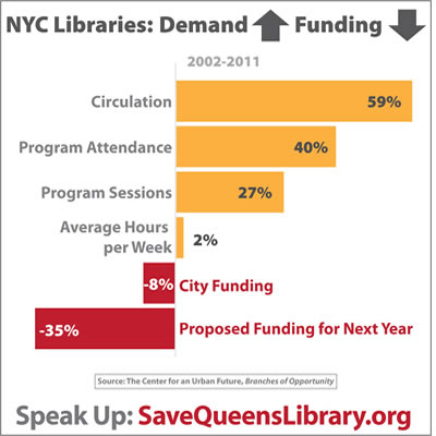 queens libary system demand rising 2013