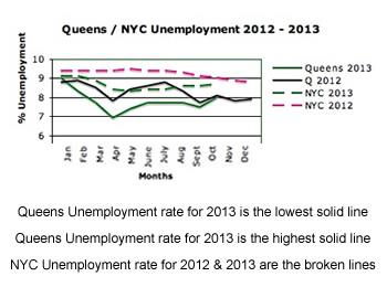 queens unemployment rate 2013