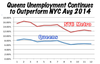 queens unemployment rate drops 2014 queens business