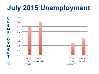 unemployment queens county nyc